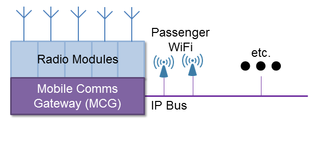 Simplified architecture of an on-train Mobile Communications Gateway (MCG)